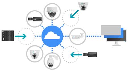 Flexibel Videoüberwachung Installationen