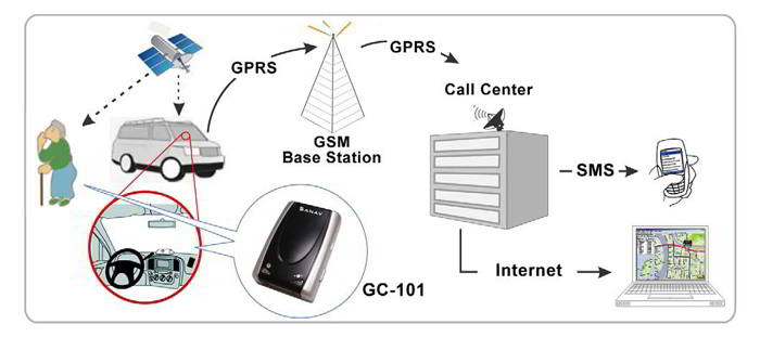 GPS-Ortungssysteme Schweiz