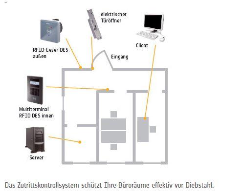 ReinerSCT-zutrittskontrolle