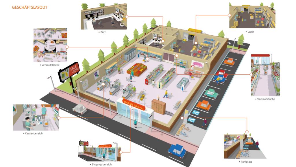 Zutrittskontrolle Solution für Einzelhandel