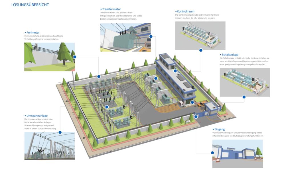Zutrittskontrolle Solution Elektrizität