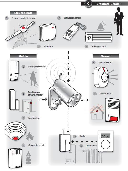 Alarmanlage Kamera JABLOCOM EYE-02 GSM Alarm-Kamera